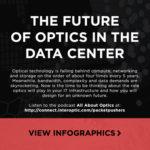 INFOGRAPHIC: The Future of Optics